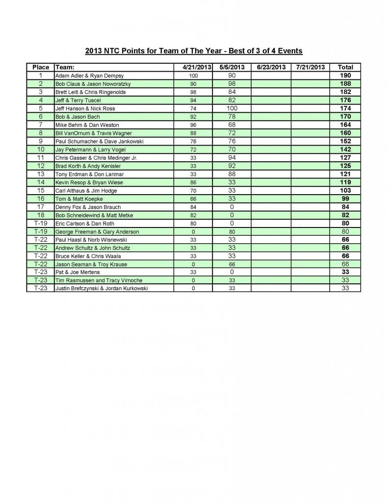 SWC5-5-13TotY Points_Page_1